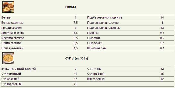 Кремлевская диета - описание, меню на каждый день